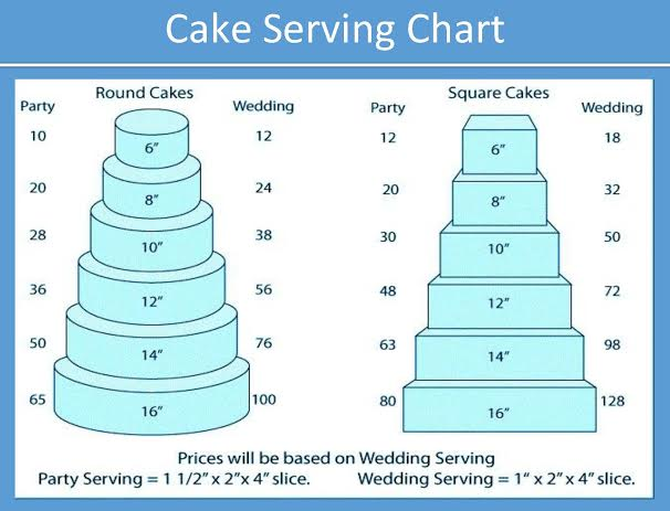 Square Cake Servings